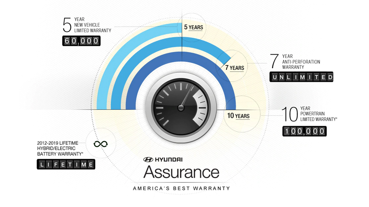 What Is America's Best Warranty™?